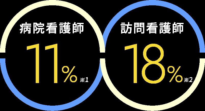 病院看護師 11%。訪問看護師 18%。